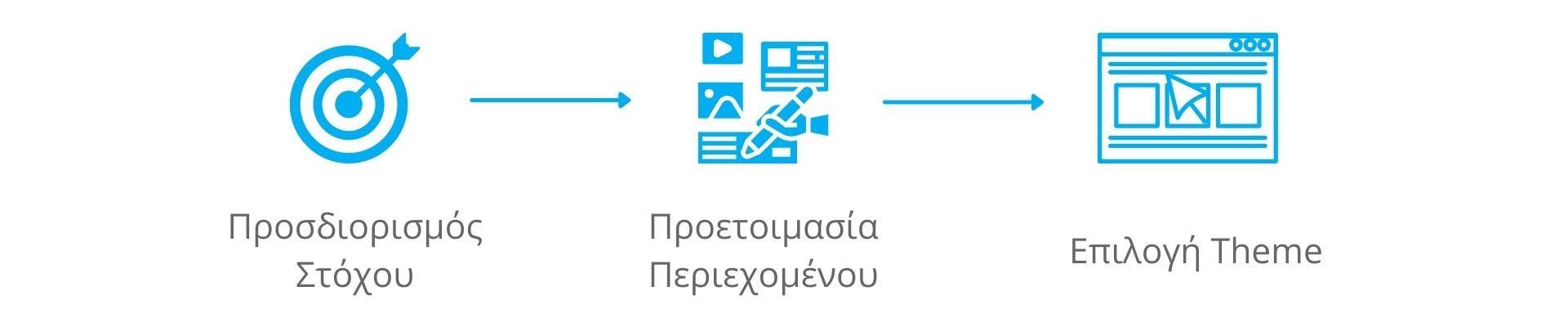 Κατασκευή ιστοσελίδων - 3 σημαντικά στάδια